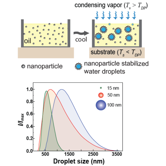 Kang, D. J.*; Bararnia, H.*; Anand, S., (2018) Synthesizing Pickering nanoemulsions by vapor condensation (*Equal Contribution), ACS Applied Materials and Interfaces.