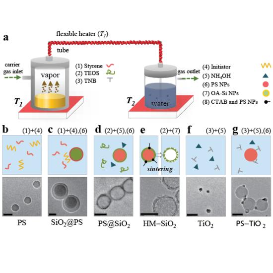 Kang, D. J.; Anand, S., (2018) Nanoparticle synthesis via bubbling vapor precursors in bulk liquids, RSC Nanoscale