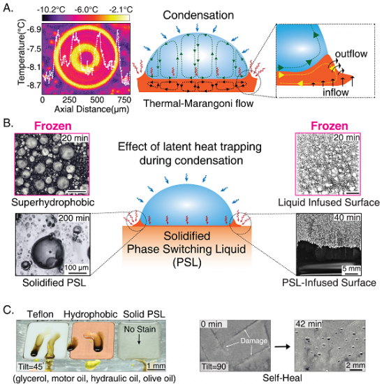 Chatterjee, R.; Beysens, D.; Anand, S, (2019) Delaying Ice and Frost Formation Using Phase‐Switching Liquids